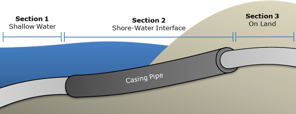Figure 1: Pipeline Shore Crossing