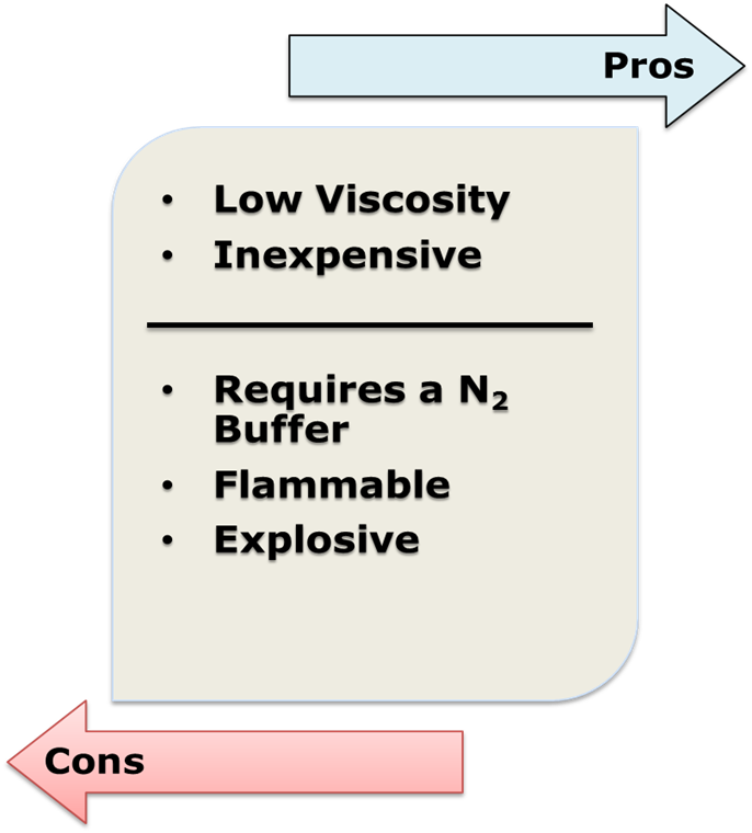 Figure 1: Methanol Pros and Cons