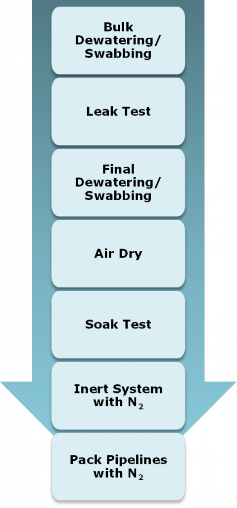 Figure 3: Typical Drying Process