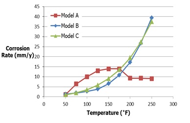 Figure 1: Corrosion Rate Comparison as a function of temperature under the following defined conditions: pH of 4.5, 1 mol% CO2, 0% H2S, and P=200 bar.