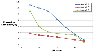 Figure 3: Corrosion Rate Comparison as a function of pH value with T=40 C˚, 1 mol% CO2, and P=200 bar for different corrosion models.
