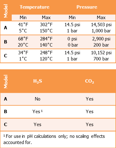 Table 1: The applicable T and P ranges for three widely available corrosion models.