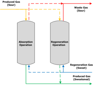 Figure 2: Molecular Sieve Operation