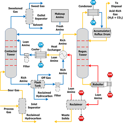 Figure 4: Amine Gas Treating Process