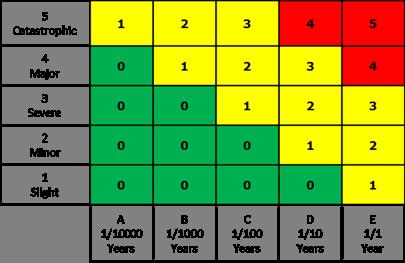 Figure 1: Risk Reduction Matrix