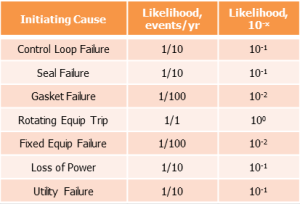 Table 1: Initiating Event Frequencies Example
