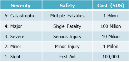 Table 3: Consequence Severity Table Example