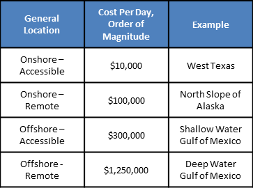 Table 1: Approximate Workover Cost Per Day