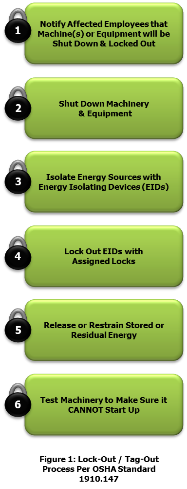 Lock-out-Tag-out-Process-per-OSHA