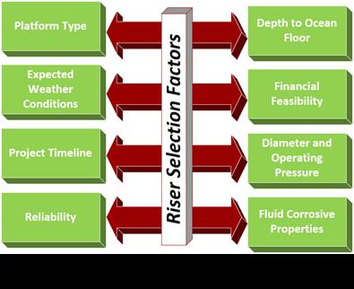 Riser Selection Factors