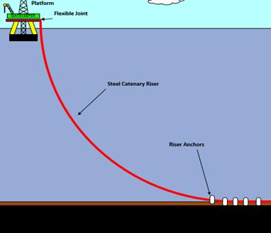 Steel Catenary Riser or SCR