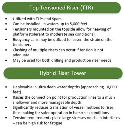 Top Tension Riser Hybrid Riser Highlights