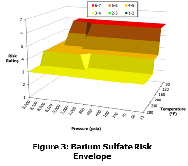 Barium Sulfate Risk Envelope