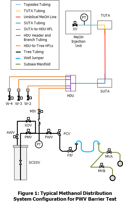 methanol distribution system