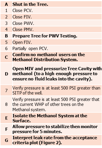 PWV Barrier Test