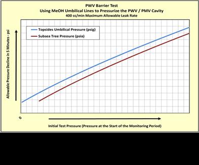 PWV Barrier Test Acceptance Criteria Chart