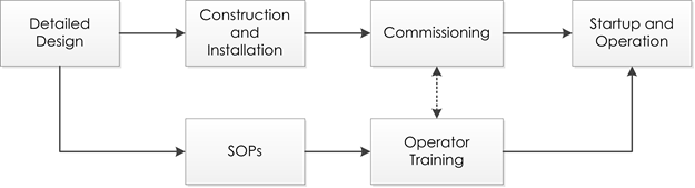 Used This Way, SOPs Have Little Influence On Either The Design Or The  Operation Of The Facility.