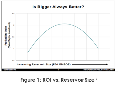 ROI vs. Reservoir
