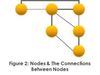 Nodes and Connections between Nodes
