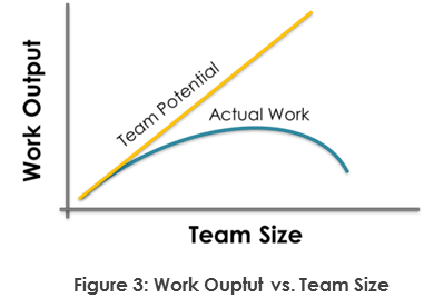 Work Output vs. Team Size