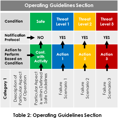 Operating Guidelines Section