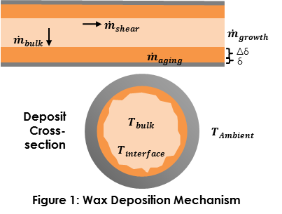 wax deposition mechanism
