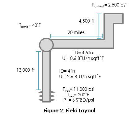 single tieback diagram