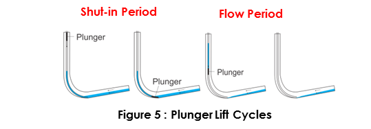 plunger lift cycles