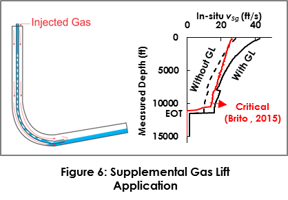 liquid loading in a horizontal shale gas well prediction