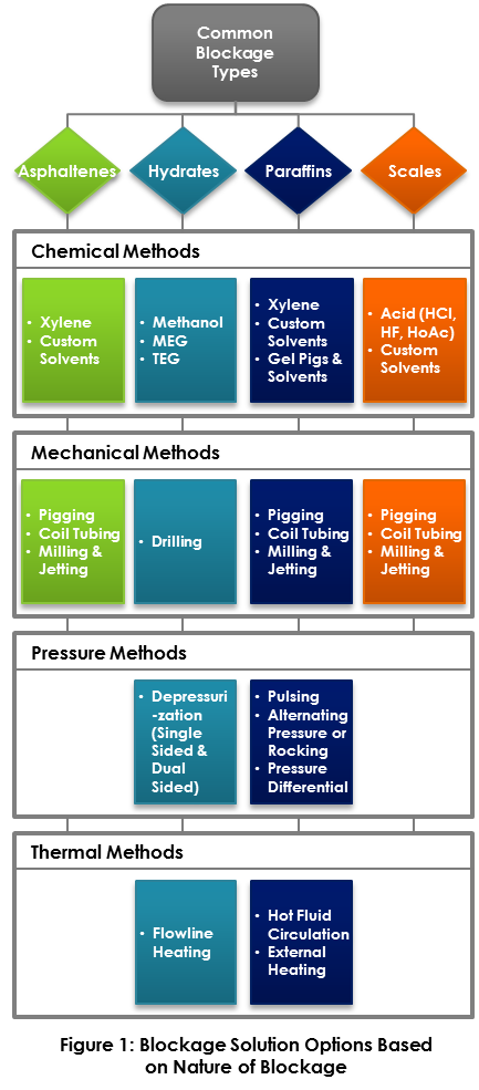 chemical, mechanical, pressure and thermal methods