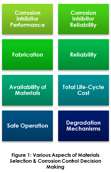 Material Selection & Corrosion Control