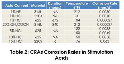 CRAs Corrosion Rates Stimulation Acids