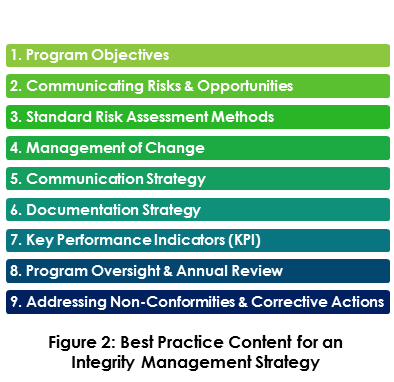 Integrity Management Strategy