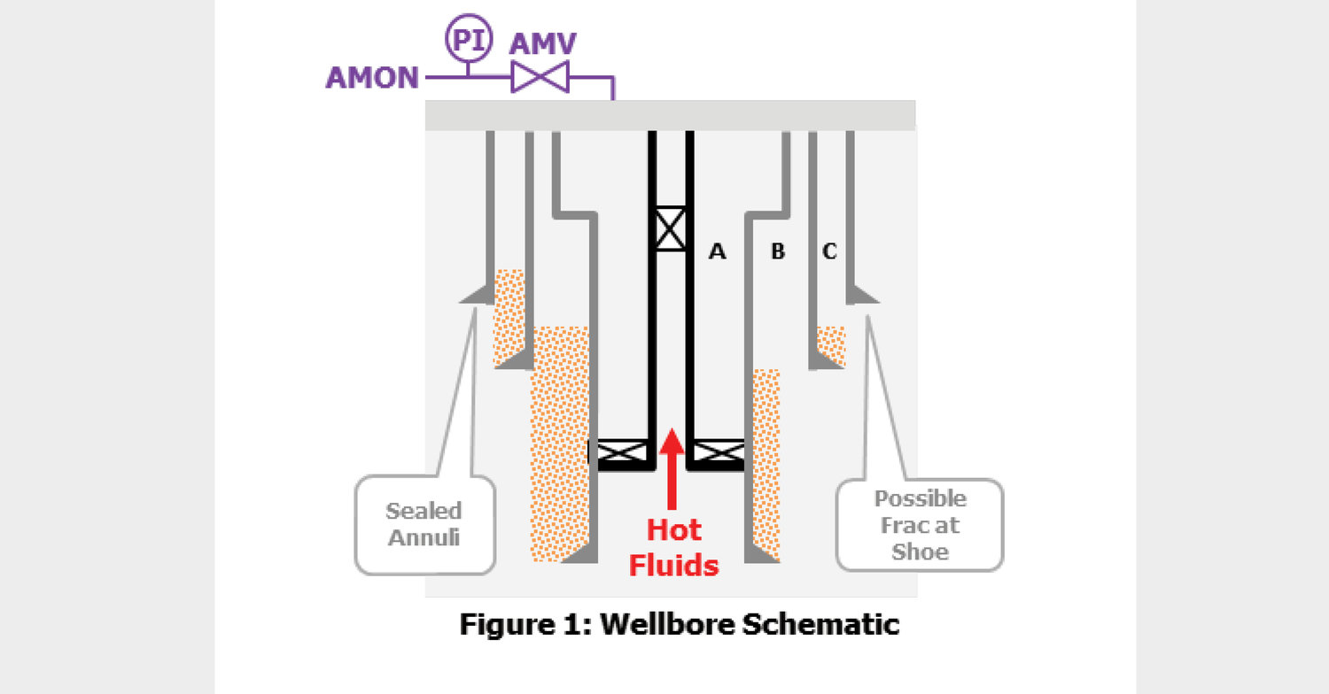 Well Integrity A Holistic Approach To Annulus Pressure Management