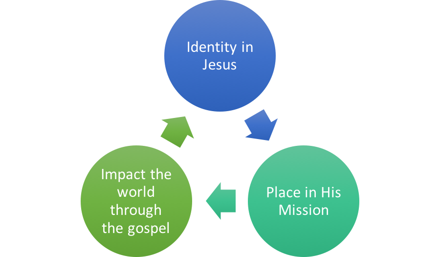 IDENTITY:  Because of Jesus, I see my life, faith, & future in the way God sees me.       MISSION:  When I follow Jesus, His qualities become my qualities; His mission becomes my mission.       IMPACT:  With my Identity in Jesus and His mission, God is reconciling others to Himself & causing life to grow & flourish around me.