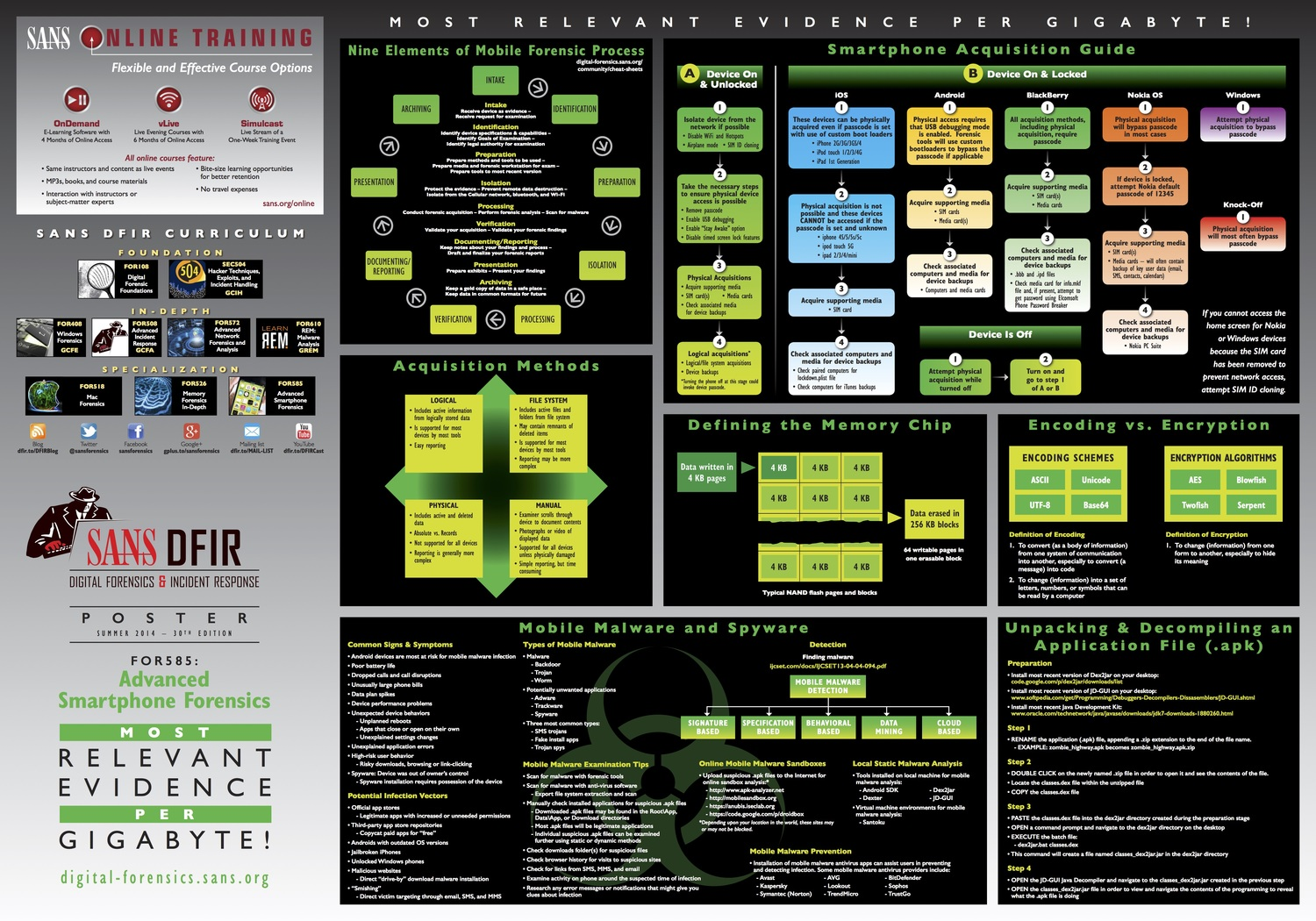The Poster - Sans us Forensics Log Infosecurity Smartphone Web