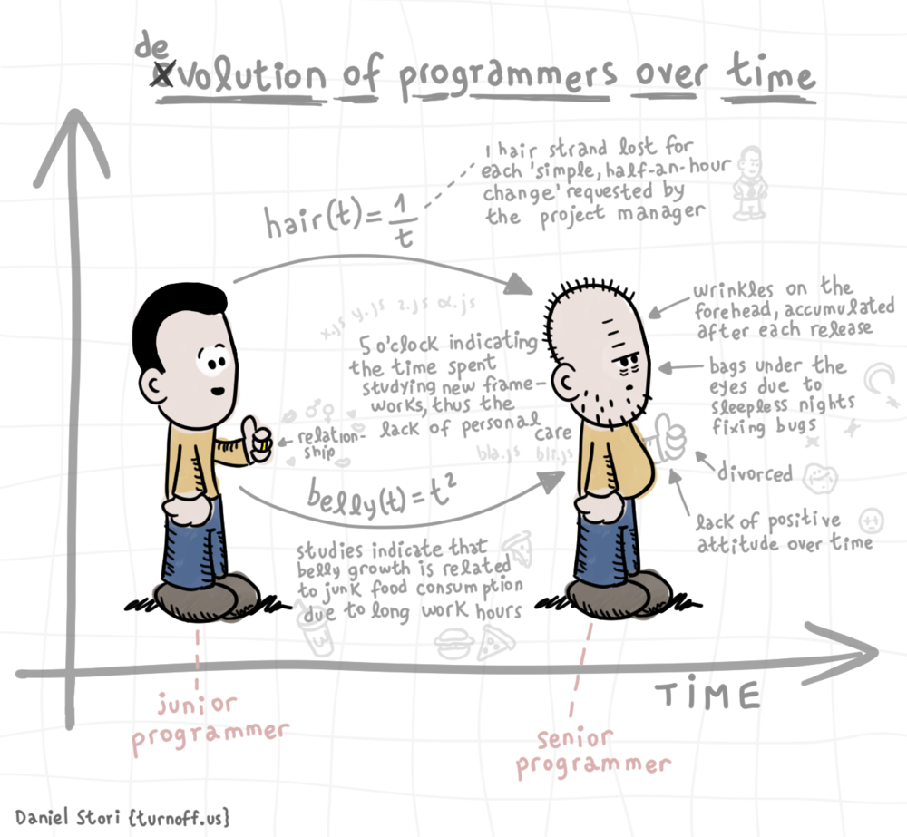 programmers-over-time.png