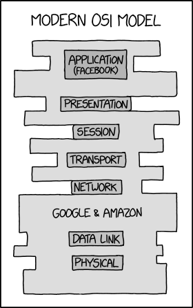 XKCD, Modern OSI Model - Security Boulevard