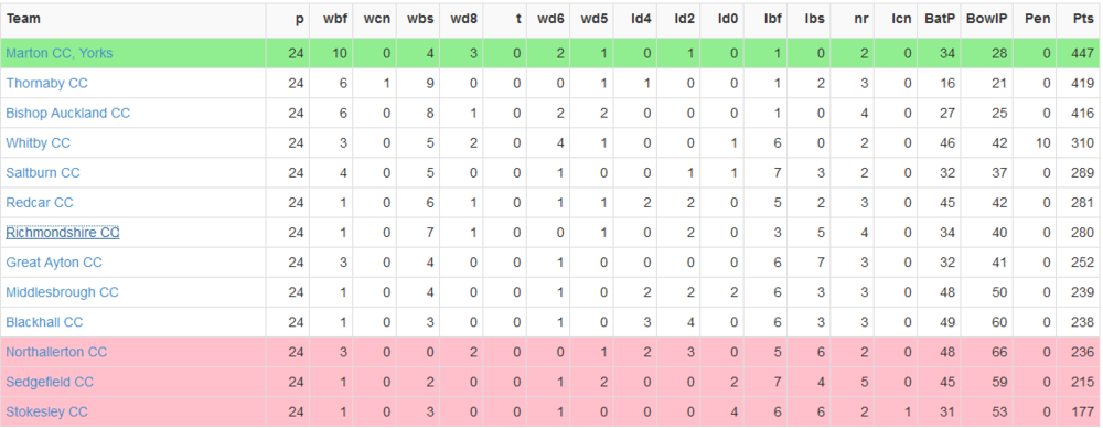 2nd team table.png