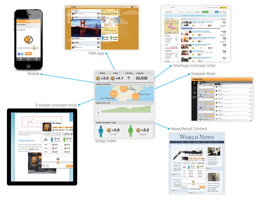 Swipp gathers and displays comments made on the topic, regardless of their source application.