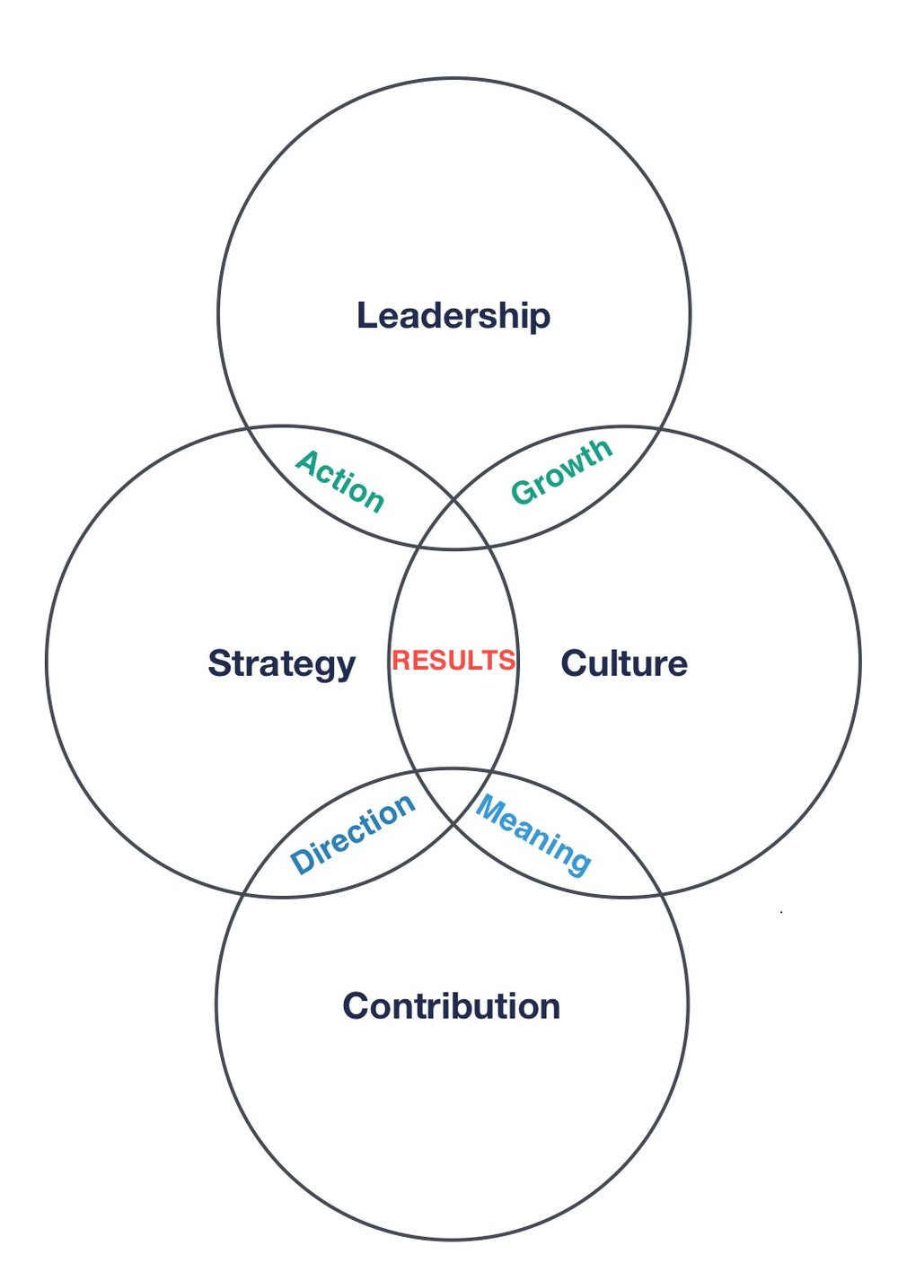 Business and professional resilience needs strong leadership - the head, sound strategy - the hands to do the work, robust culture - the heart, and a meaningful contribution - the soul of an organisation. Attention to all four areas will drive you out of survival mode.