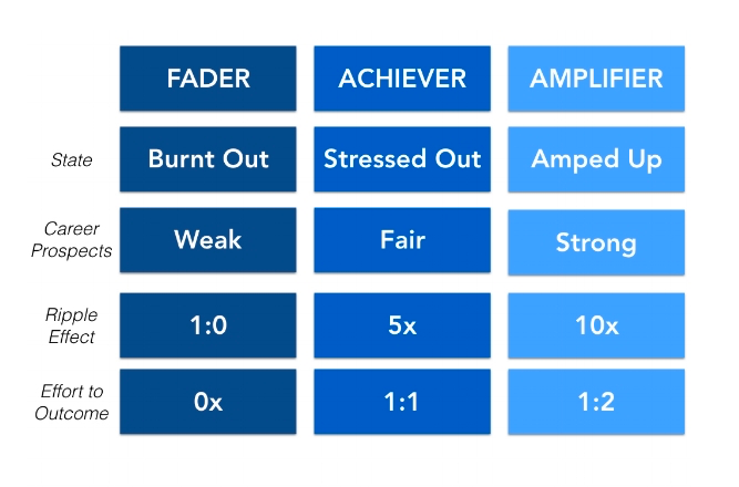 Amplifier Progression Chart