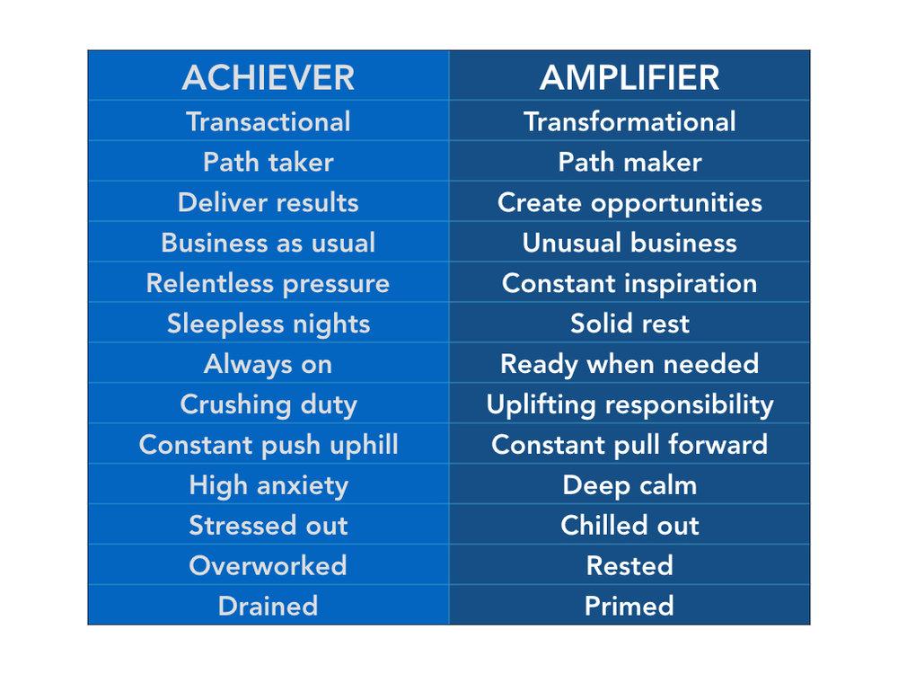Achiever vs Amplifier.001.jpeg