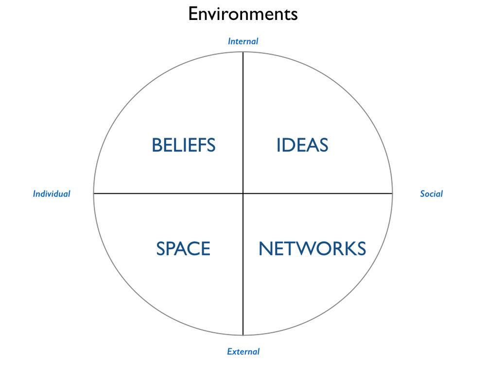 4 Environments.001.jpeg