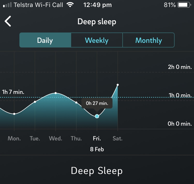 My deep sleep cycles for last few night. 27 minutes of deep sleep is pretty poor. This came after a day of program delivery, a late flight home, and reading my iPad in bed to 'wind down'. #sleepfail