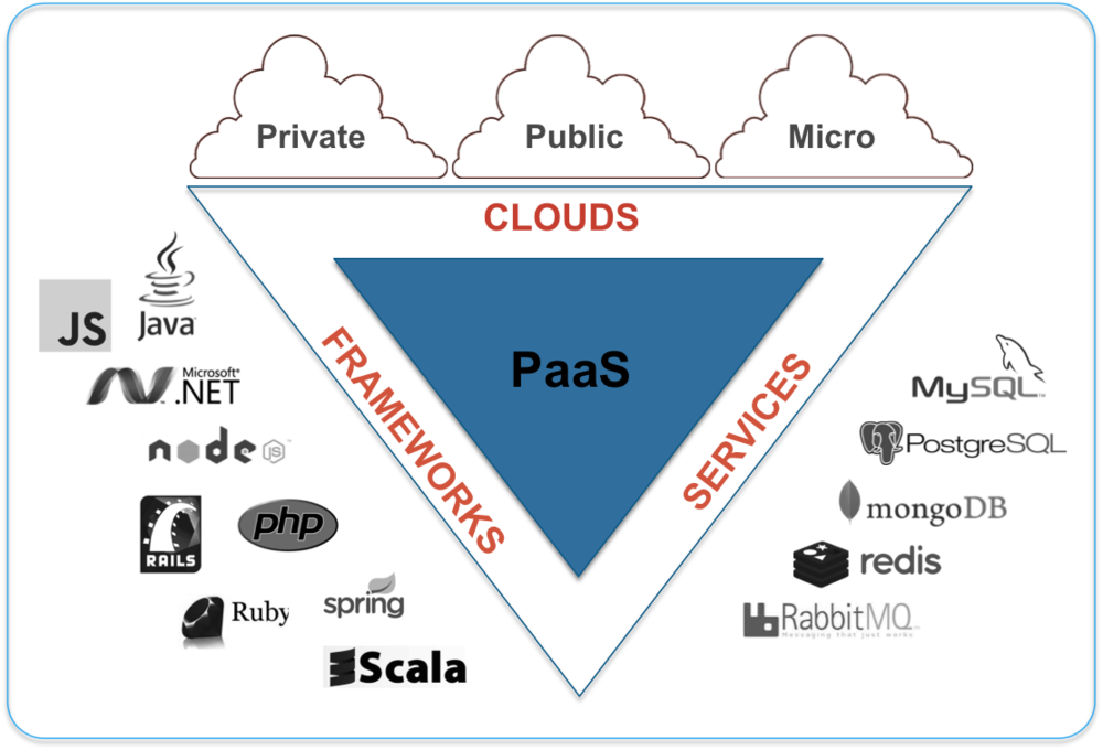 Figure 1: Platform as a Service (PaaS)