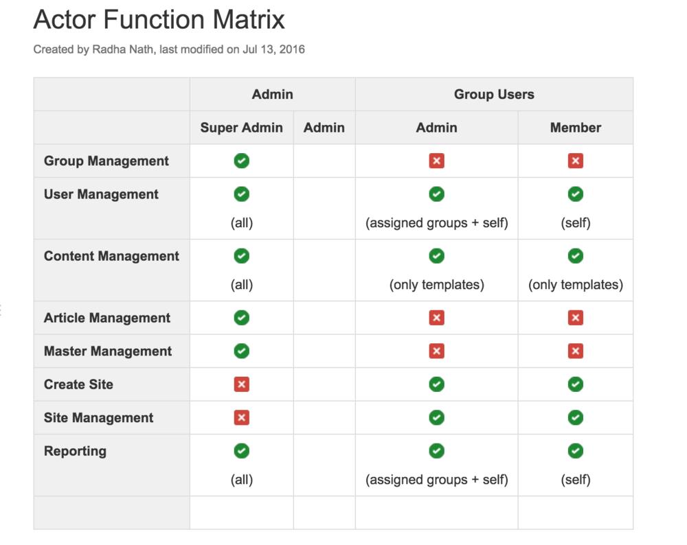 Actor Function Matrix