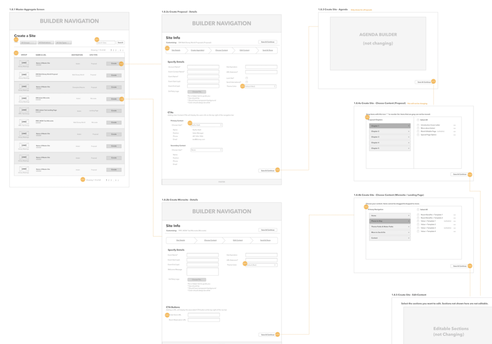 A snippet of some of the wireframes for the 'Create Site' Group User feature. Demonstrates the architecture and flow of a group user when customizing a website from a master. User stories (example above) held the descriptions of each gold annotation.
