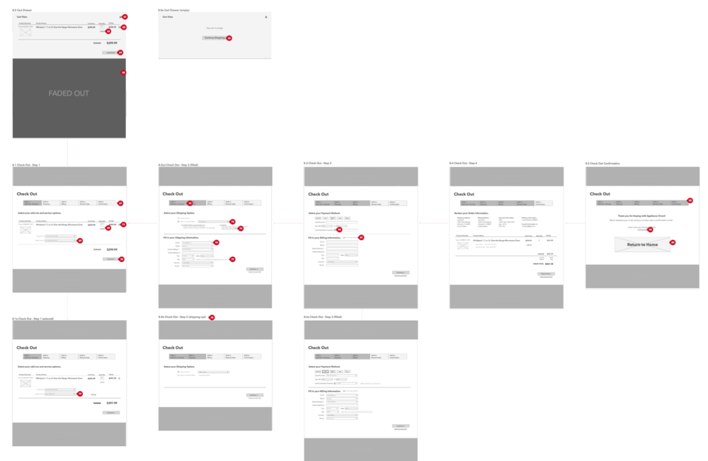 Checkout wireframe flow with annotation bubbles