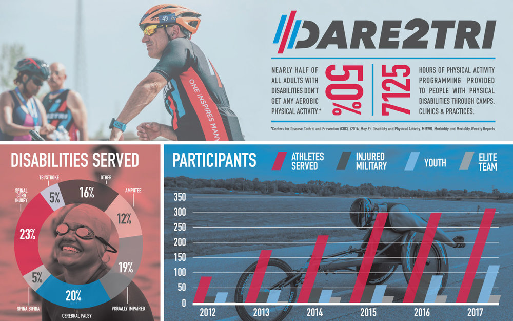 Dare2tri Year in Numbers